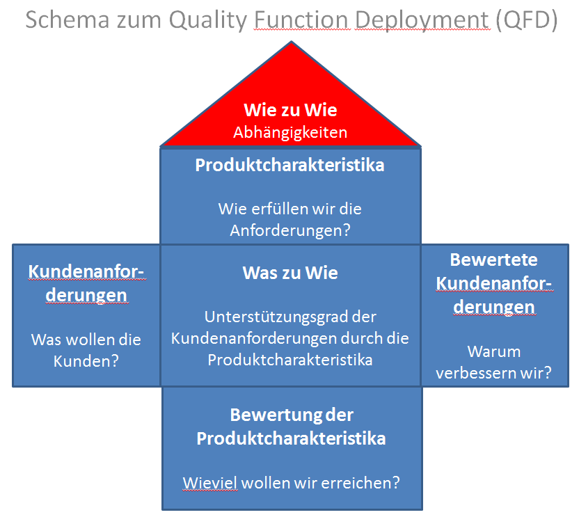 Quality Function Deployment  Institute for Manufacturing